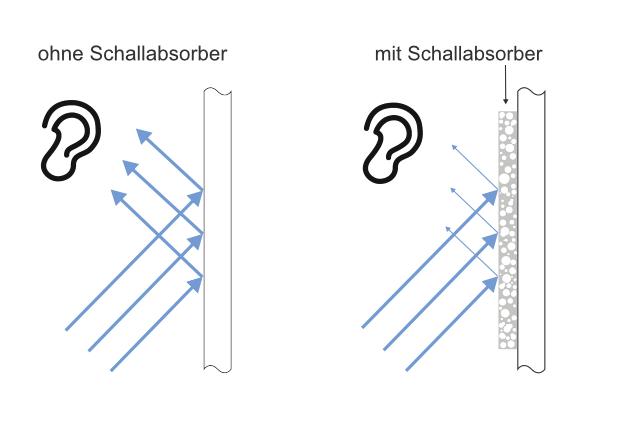 Schallabsorbtion visualisiert